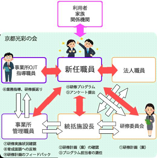 研修体系図